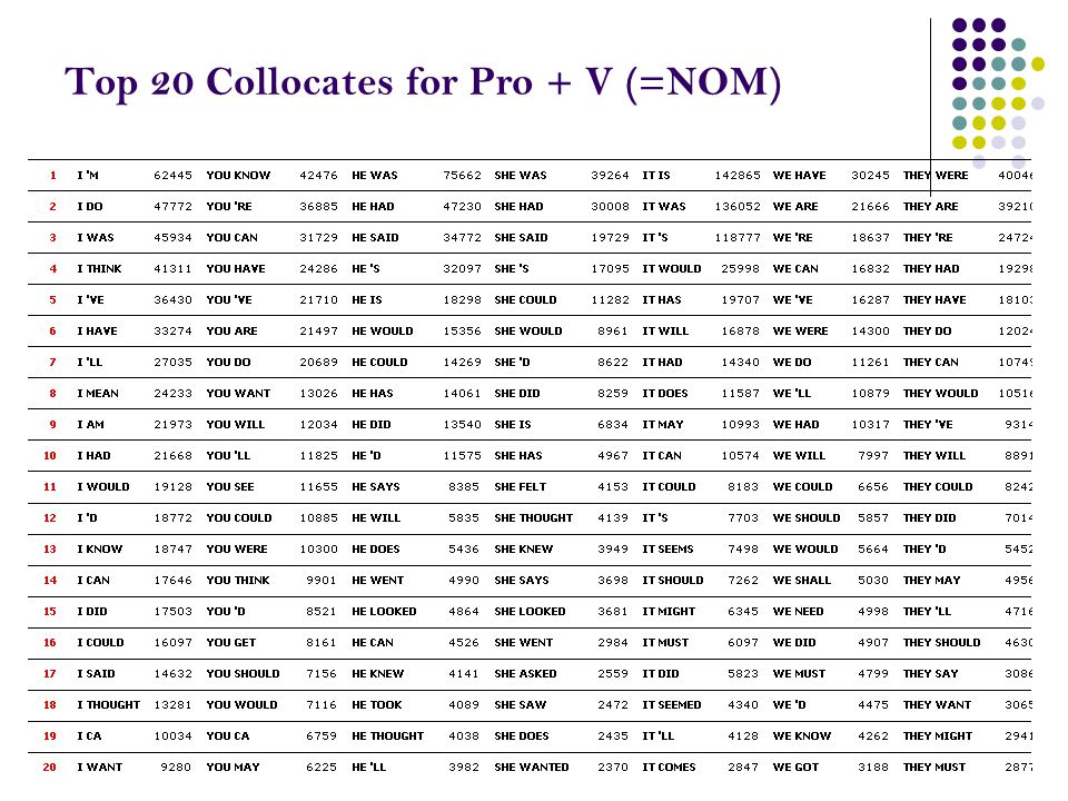 Top 20 Collocates for Pro + V (=NOM)