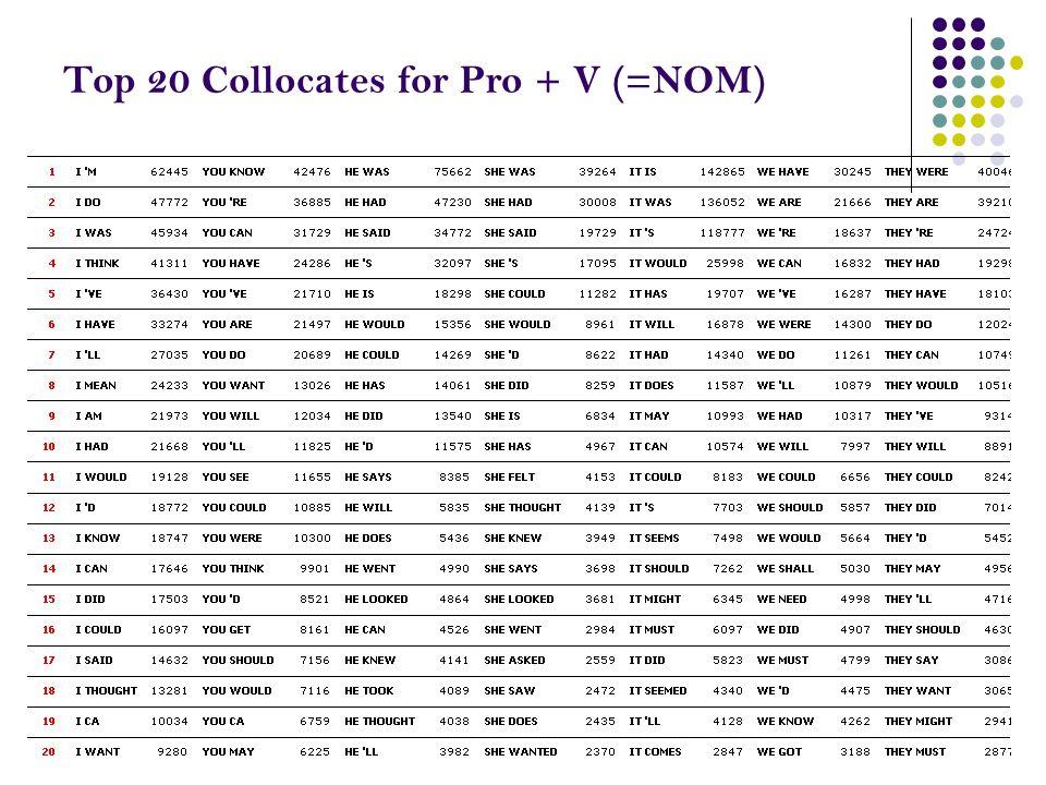 Top 20 Collocates for Pro + V (=NOM)