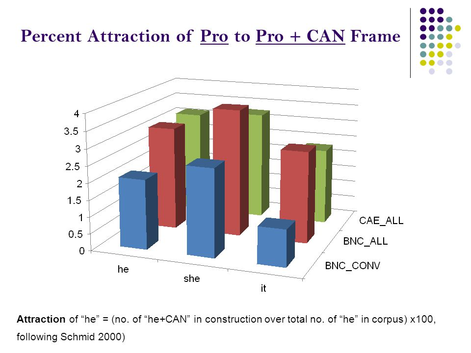 Percent Attraction of Pro to Pro + CAN Frame Attraction of he = (no.