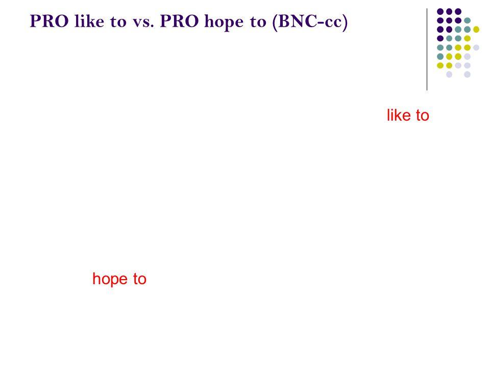 PRO like to vs. PRO hope to (BNC-cc) you like to I hope to
