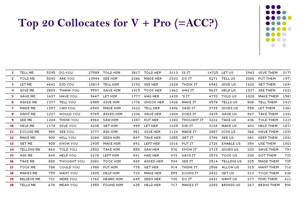 Top 20 Collocates for V + Pro (=ACC?)