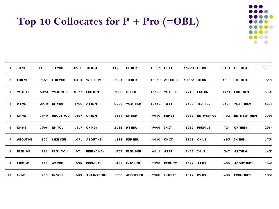 Top 10 Collocates for P + Pro (=OBL)