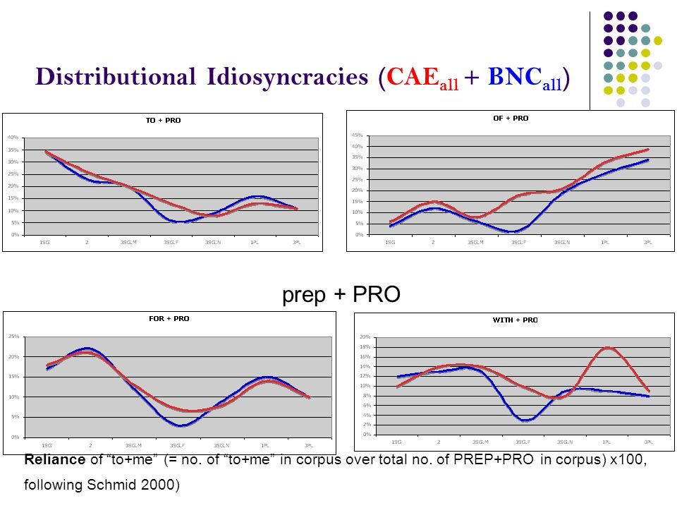 Distributional Idiosyncracies (CAE all + BNC all ) prep + PRO Reliance of to+me (= no.
