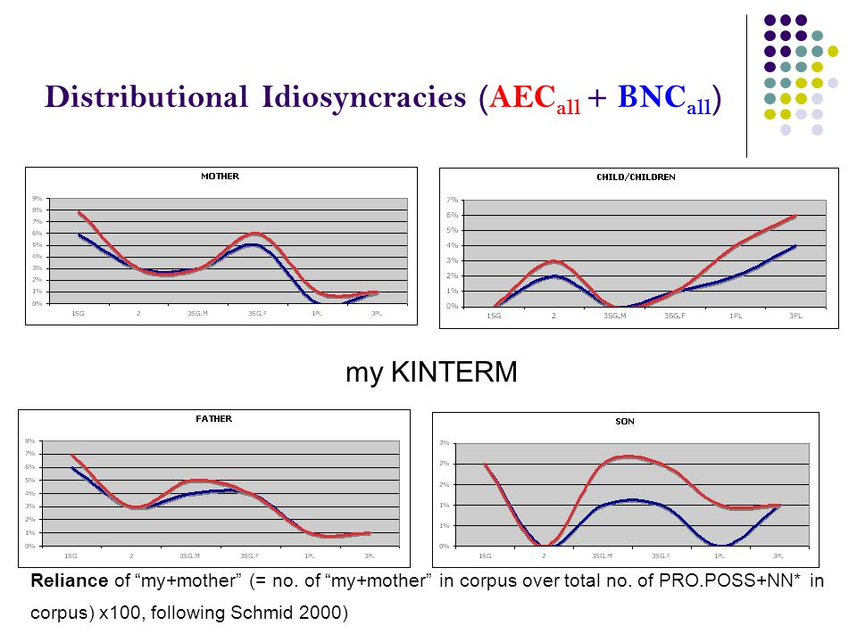 """Distributional Idiosyncracies (AEC all + BNC all ) my KINTERM Reliance of """"my+mother"""" (= no. of """"my+mother"""" in corpus over total no. of PRO.POSS+NN* i"""