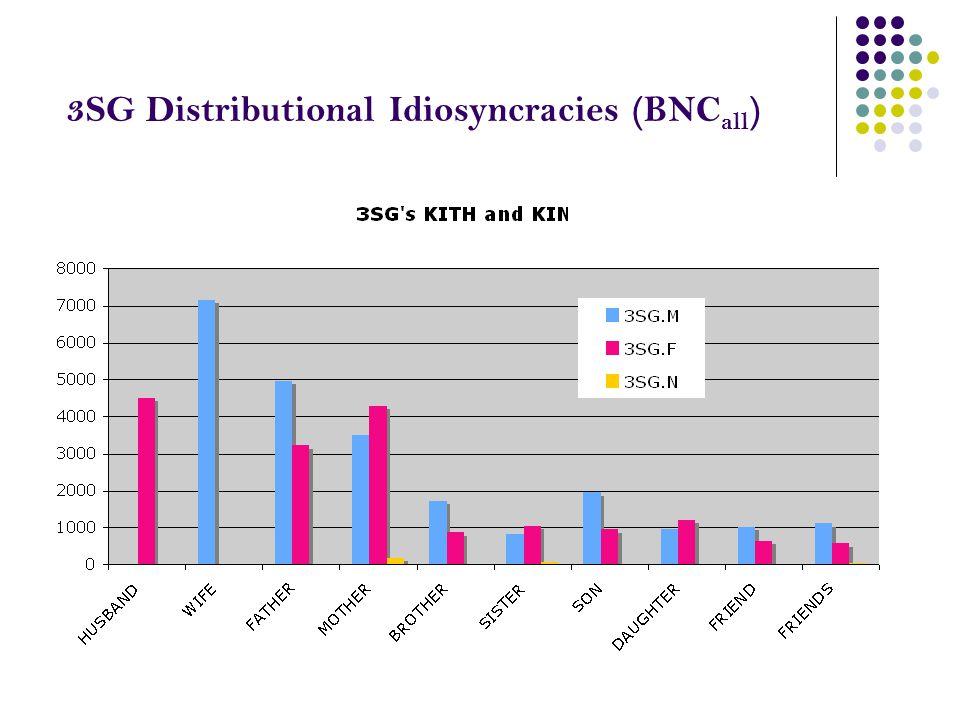 3SG Distributional Idiosyncracies (BNC all )