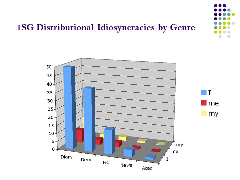 1SG Distributional Idiosyncracies by Genre