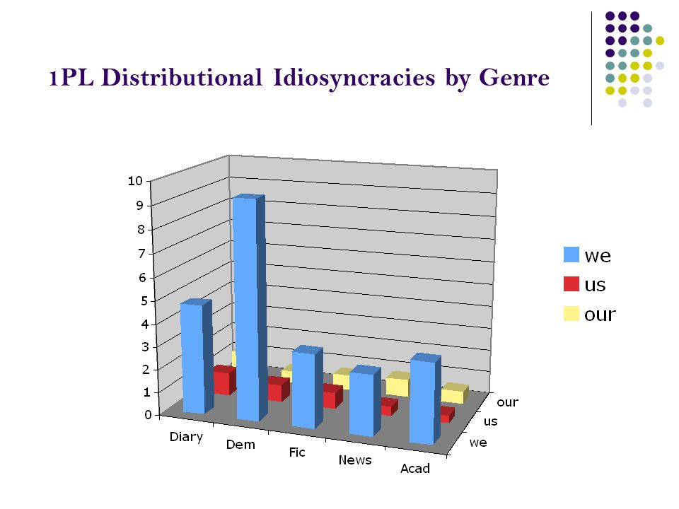 1PL Distributional Idiosyncracies by Genre