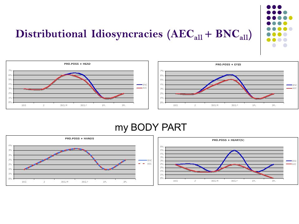 Distributional Idiosyncracies (AEC all + BNC all ) my BODY PART