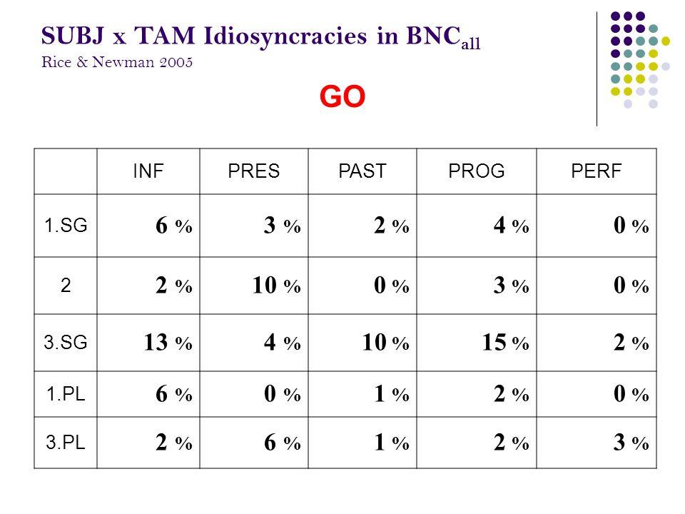 GO INFPRESPASTPROGPERF 1.SG 6 % 3 % 2 % 4 % 0 % 2 2 % 10 % 0 % 3 % 0 % 3.SG 13 % 4 % 10 % 15 % 2 % 1.PL 6 % 0 % 1 % 2 % 0 % 3.PL 2 % 6 % 1 % 2 % 3 % S