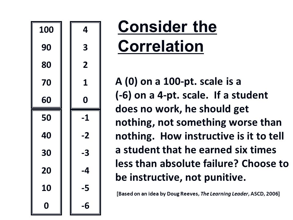 A (0) on a 100-pt.scale is a (-6) on a 4-pt. scale.