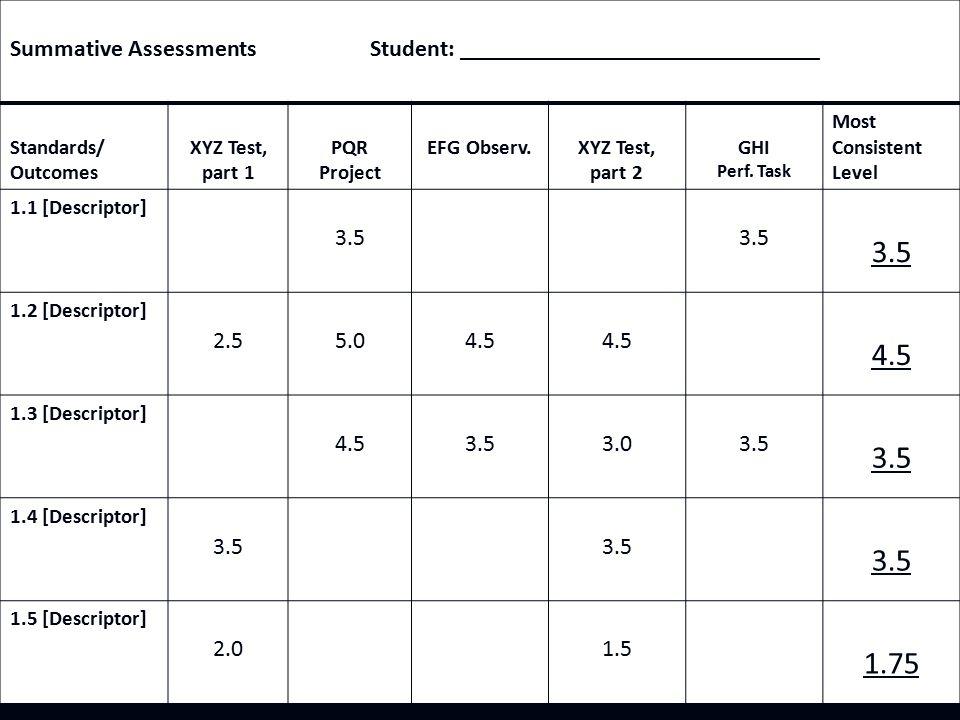 Summative Assessments Student: ______________________________ Standards/ Outcomes XYZ Test, part 1 PQR Project EFG Observ.XYZ Test, part 2 GHI Perf.