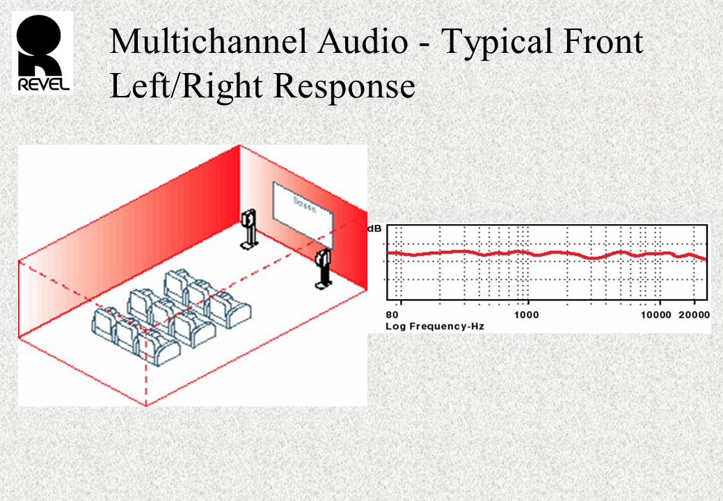 Multichannel Audio - Typical Front Left/Right Response