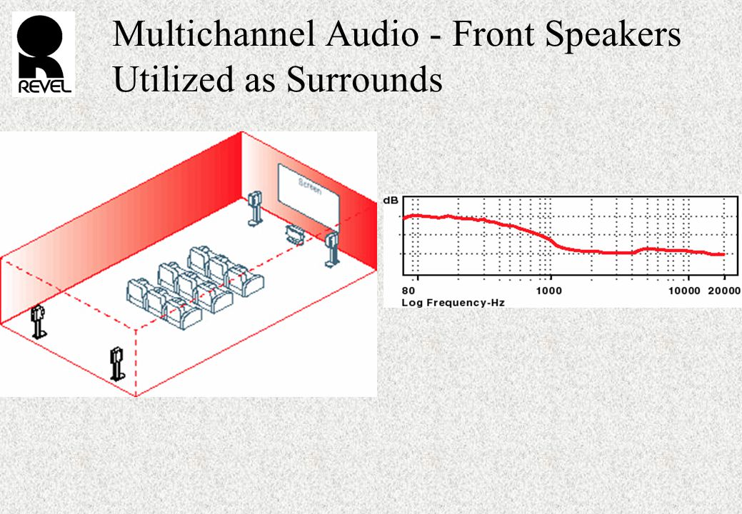 Multichannel Audio - Front Speakers Utilized as Surrounds