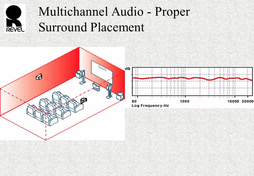 Multichannel Audio - Proper Surround Placement