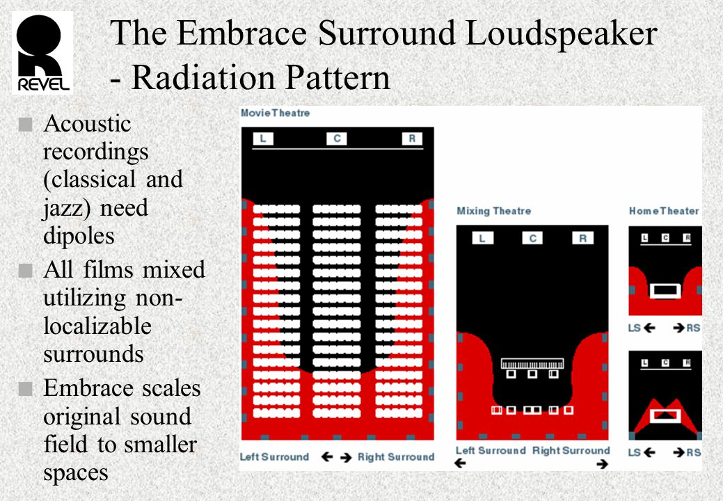 The Embrace Surround Loudspeaker - Radiation Pattern n Acoustic recordings (classical and jazz) need dipoles n All films mixed utilizing non- localizable surrounds n Embrace scales original sound field to smaller spaces