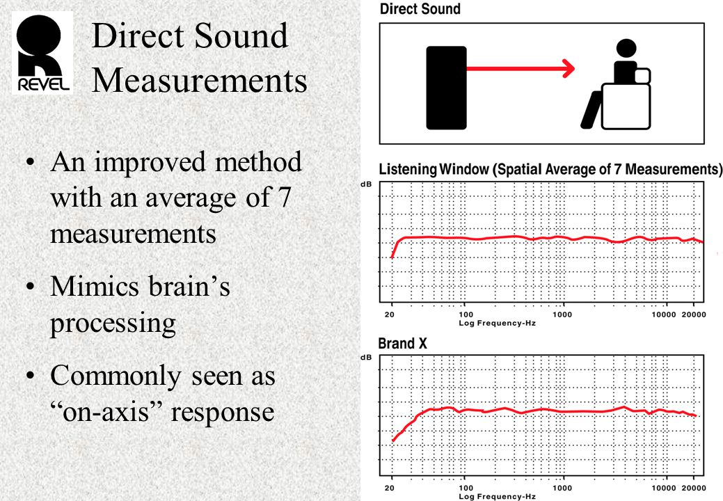 Direct Sound Measurements An improved method with an average of 7 measurements Mimics brain's processing Commonly seen as on-axis response
