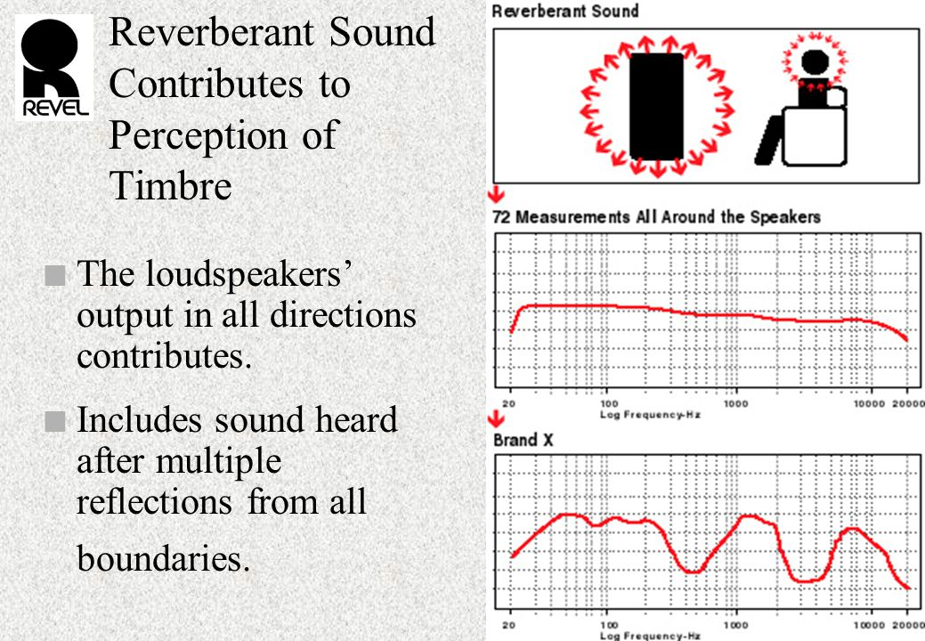 Reverberant Sound Contributes to Perception of Timbre n The loudspeakers' output in all directions contributes.