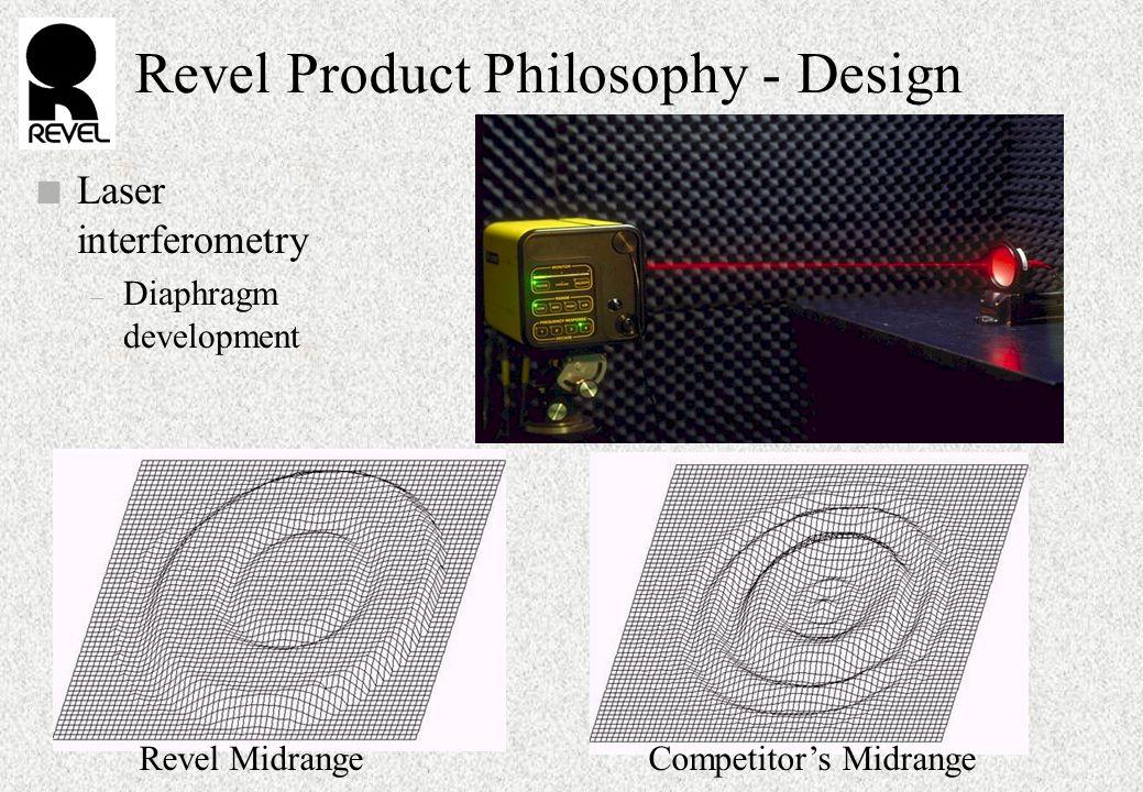 Revel Product Philosophy - Design n Laser interferometry – Diaphragm development Revel Midrange Competitor's Midrange