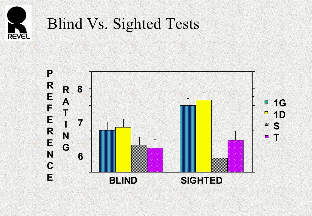 8 7 6 BLIND SIGHTED 1G 1D S T PREFERENCEPREFERENCE RATINGRATING Blind Vs. Sighted Tests
