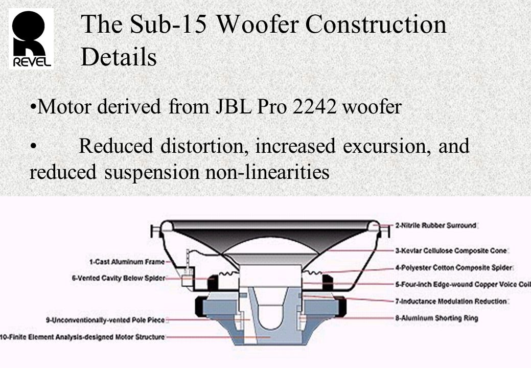 The Sub-15 Woofer Construction Details Motor derived from JBL Pro 2242 woofer Reduced distortion, increased excursion, and reduced suspension non-linearities