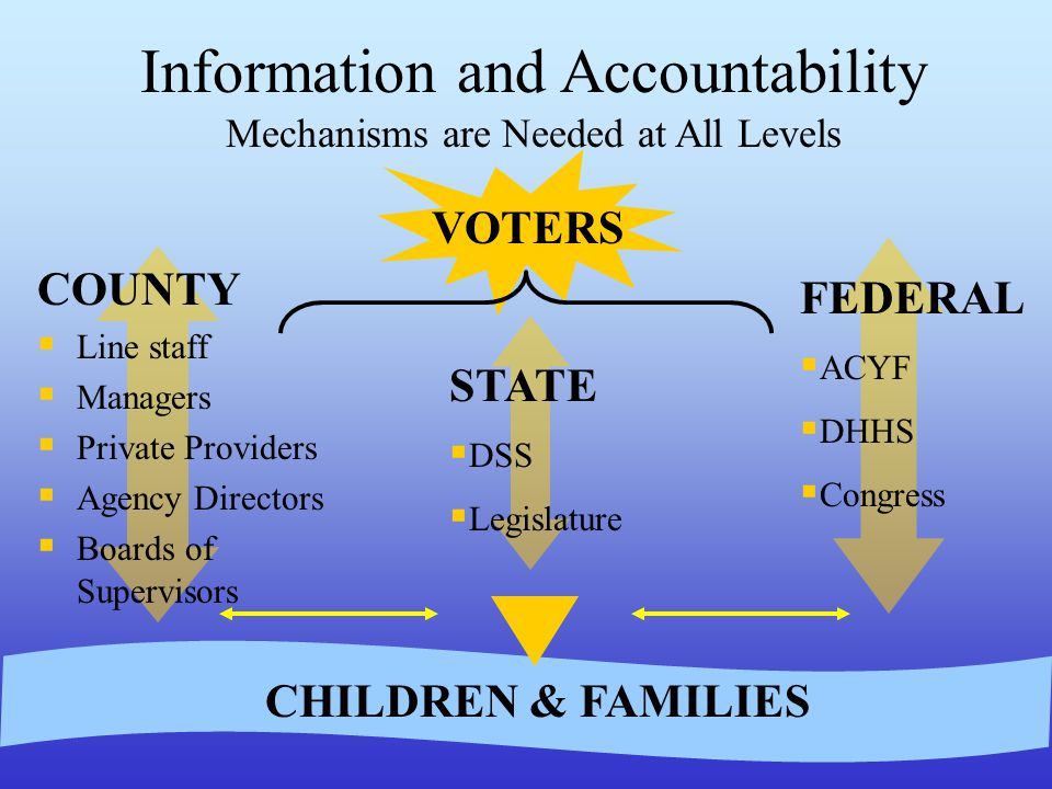 FEDERAL  ACYF  DHHS  Congress STATE  DSS  Legislature COUNTY  Line staff  Managers  Private Providers  Agency Directors  Boards of Supervisors Information and Accountability Mechanisms are Needed at All Levels VOTERS CHILDREN & FAMILIES