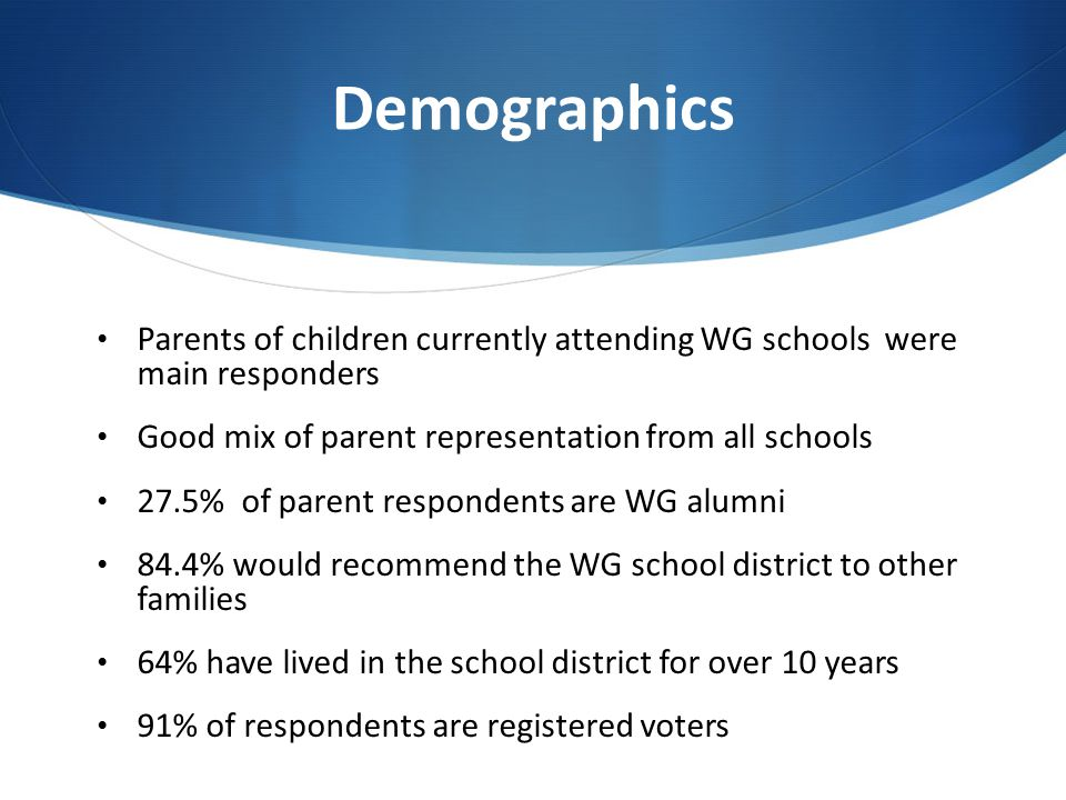 Demographics Parents of children currently attending WG schools were main responders Good mix of parent representation from all schools 27.5% of parent respondents are WG alumni 84.4% would recommend the WG school district to other families 64% have lived in the school district for over 10 years 91% of respondents are registered voters