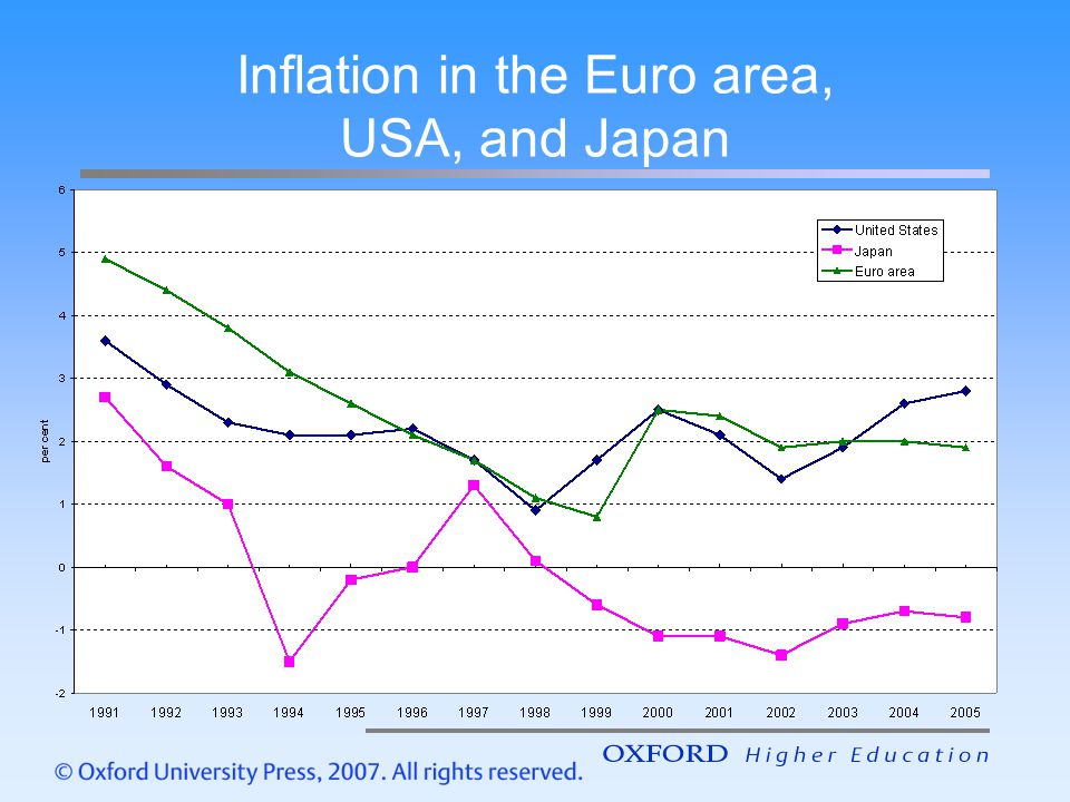 Inflation in the Euro area, USA, and Japan