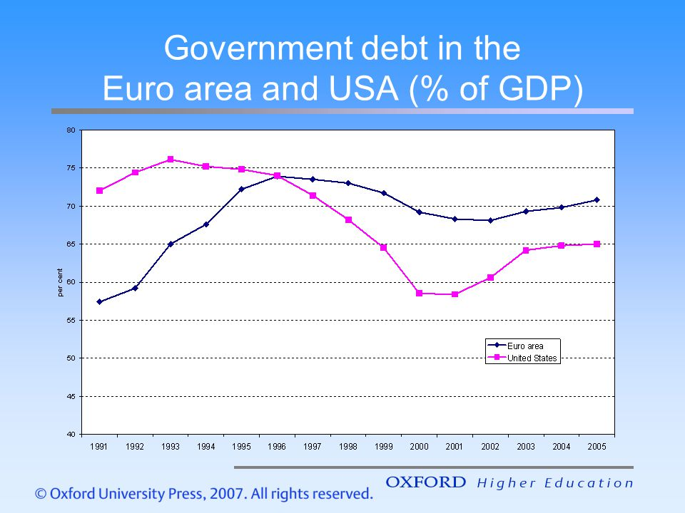 Government debt in the Euro area and USA (% of GDP)
