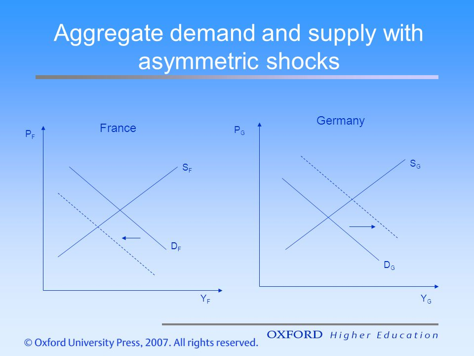 DFDF SFSF SGSG DGDG France Germany PFPF YFYF YGYG PGPG Aggregate demand and supply with asymmetric shocks