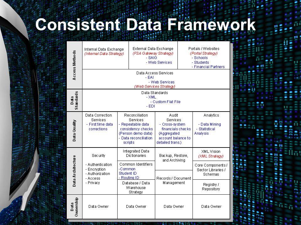 Consistent Data Framework