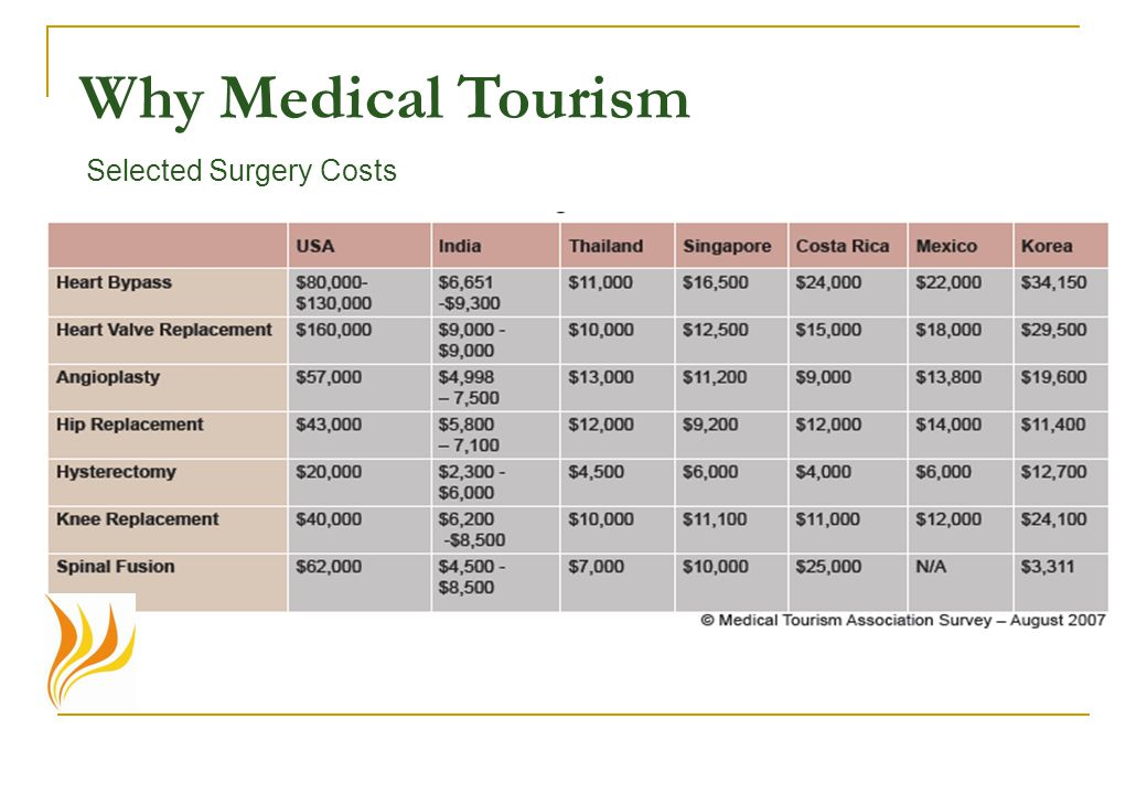 Selected Surgery Costs Why Medical Tourism