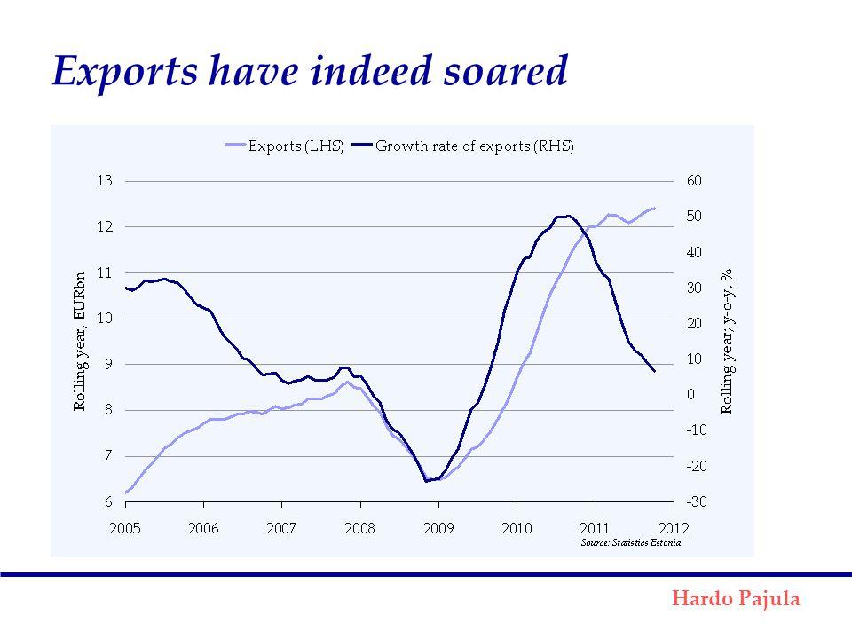 Exports have indeed soared Hardo Pajula
