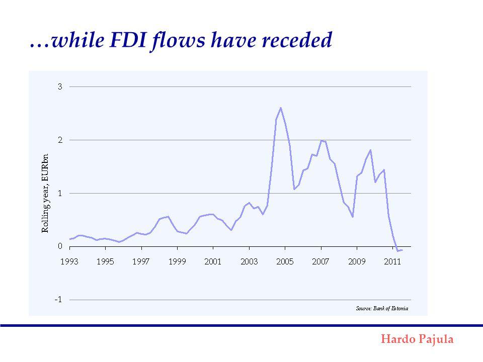 …while FDI flows have receded Hardo Pajula