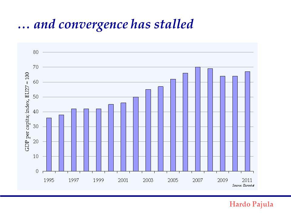 … and convergence has stalled Hardo Pajula