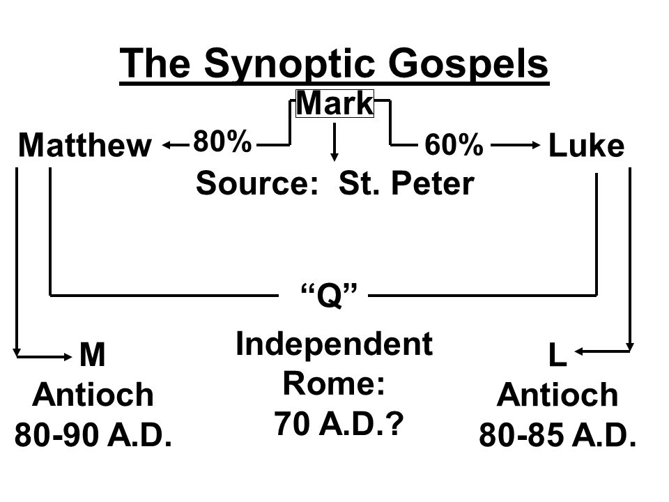 The Synoptic Gospels Mark Source: St. Peter Luke 60% 80% Matthew M Antioch 80-90 A.D.