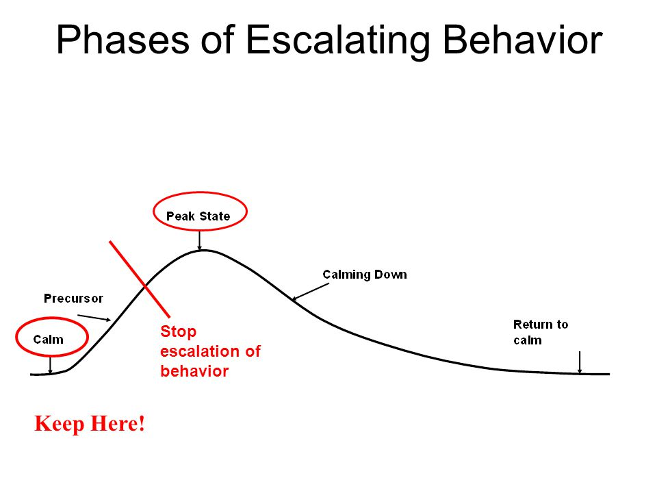 Phases of Escalating Behavior Keep Here! Stop escalation of behavior