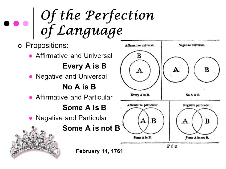 Of the Perfection of Language Propositions: Affirmative and Universal Every A is B Negative and Universal No A is B Affirmative and Particular Some A is B Negative and Particular Some A is not B February 14, 1761