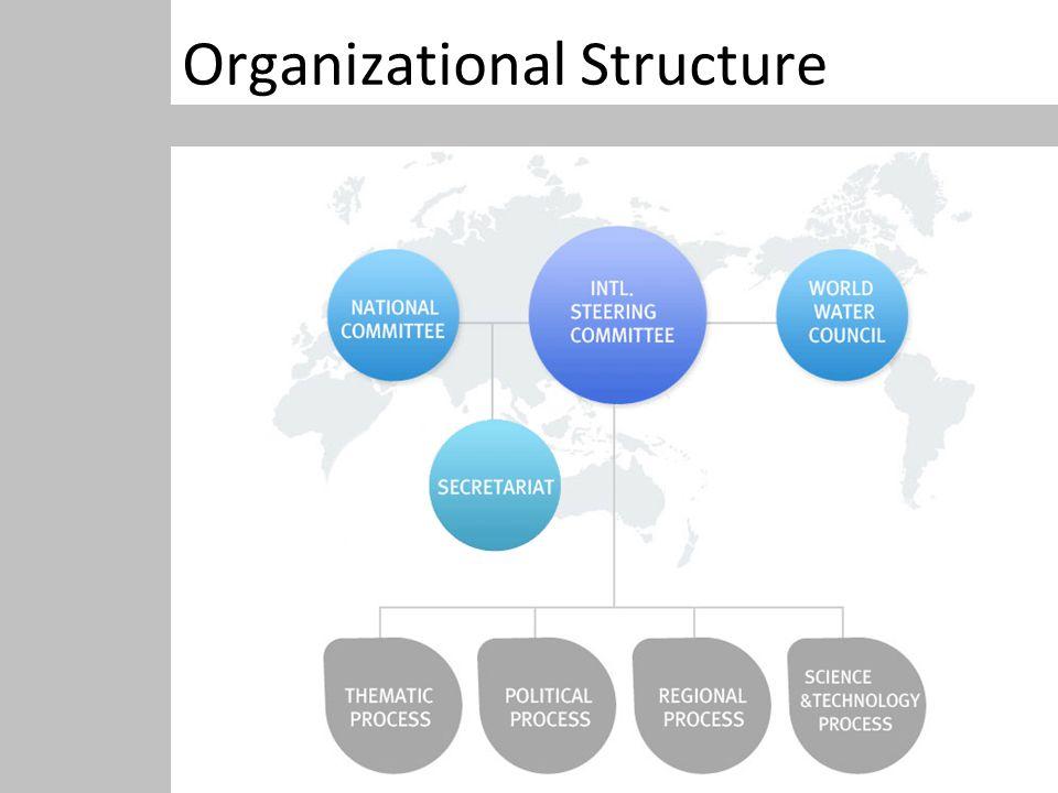 Organizational Structure Organization