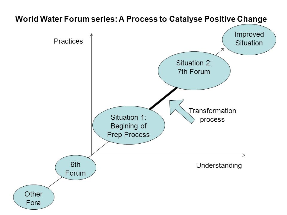 World Water Forum series: A Process to Catalyse Positive Change Practices Understanding Improved Situation 6th Forum Other Fora Situation 1: Begining of Prep Process Situation 2: 7th Forum Transformation process