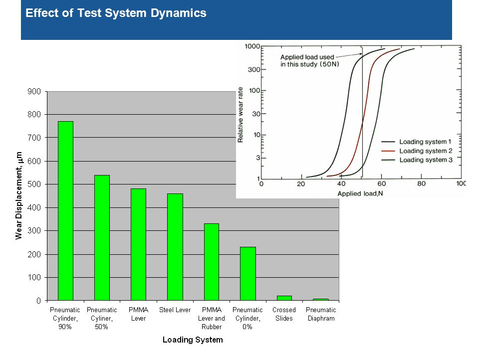 Effect of Test System Dynamics