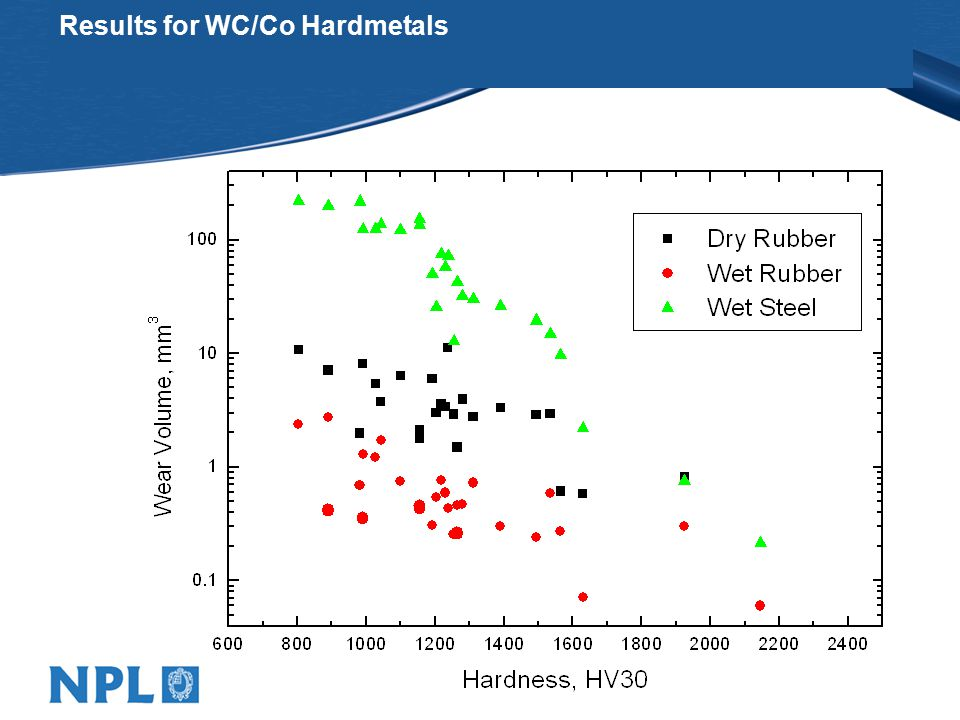 Results for WC/Co Hardmetals