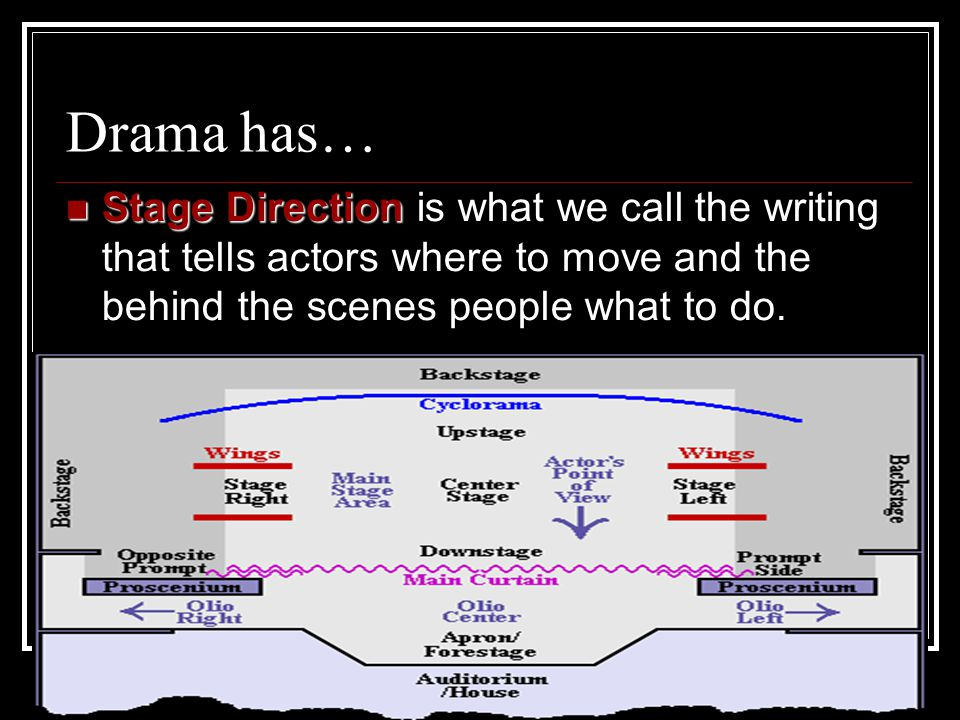 Drama has… Stage Direction Stage Direction is what we call the writing that tells actors where to move and the behind the scenes people what to do.
