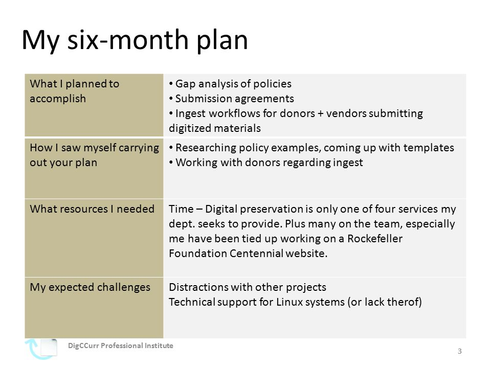 44 How I carried out the plan (or components of the plan) Worked with a donor to establish transfer mechanics Established draft ingest workflow What changed about my plan Became evident a collection policy was needed first and foremost.