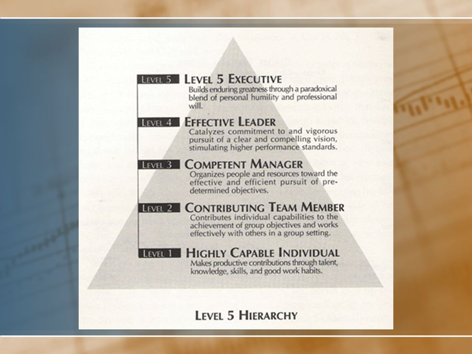 Level 5 Leadership Level 5 Refers to a five-level hierarchy of executive capabilities with Level 5 at the top.