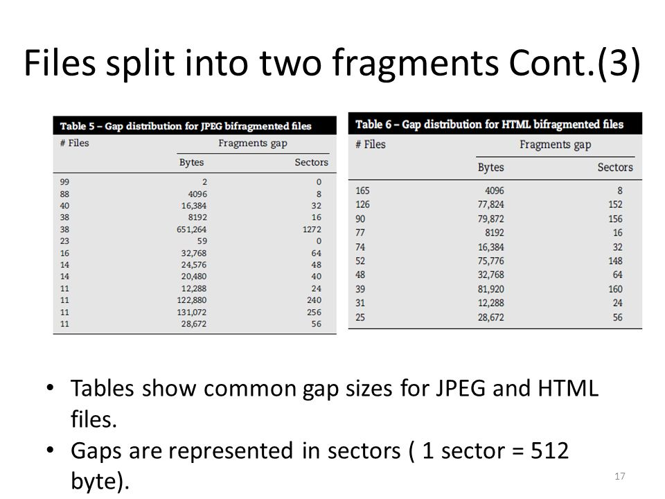 Files split into two fragments Cont.(3) Tables show common gap sizes for JPEG and HTML files.