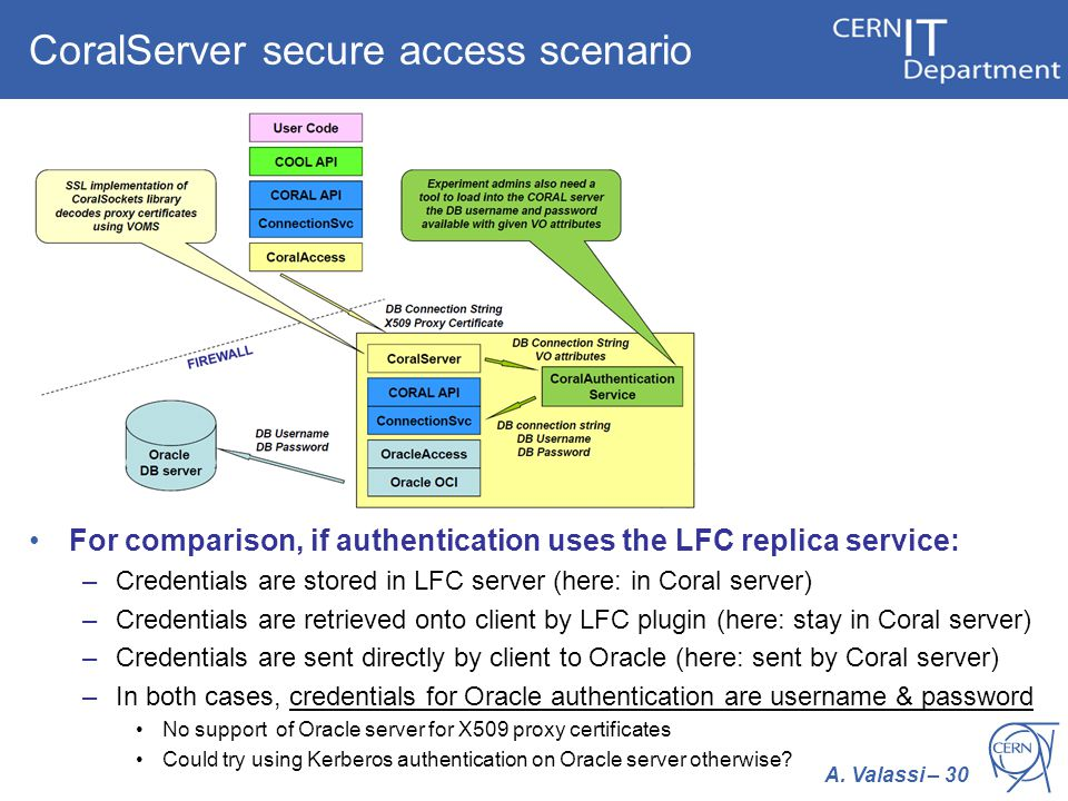 A. Valassi – 30Database TEG – 7 th November 2011 CoralServer secure access scenario For comparison, if authentication uses the LFC replica service: –C