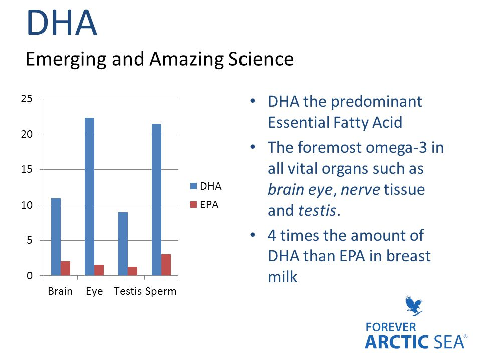 DHA Emerging and Amazing Science DHA the predominant Essential Fatty Acid The foremost omega-3 in all vital organs such as brain eye, nerve tissue and