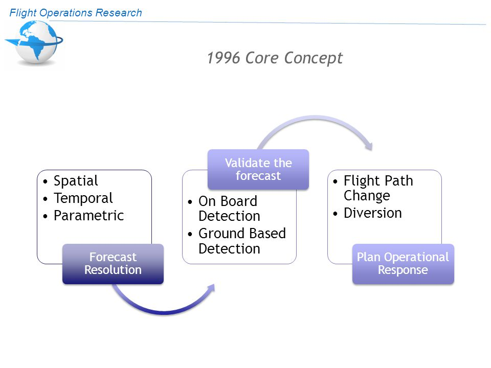 Flight Operations Research 1996 Core Concept Spatial Temporal Parametric Forecast Resolution On Board Detection Ground Based Detection Validate the forecast Flight Path Change Diversion Plan Operational Response