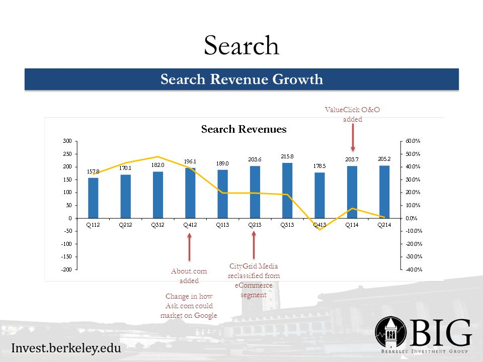 Search Search Revenue Growth CityGrid Media reclassified from eCommerce segment Change in how Ask.com could market on Google ValueClick O&O added About.com added