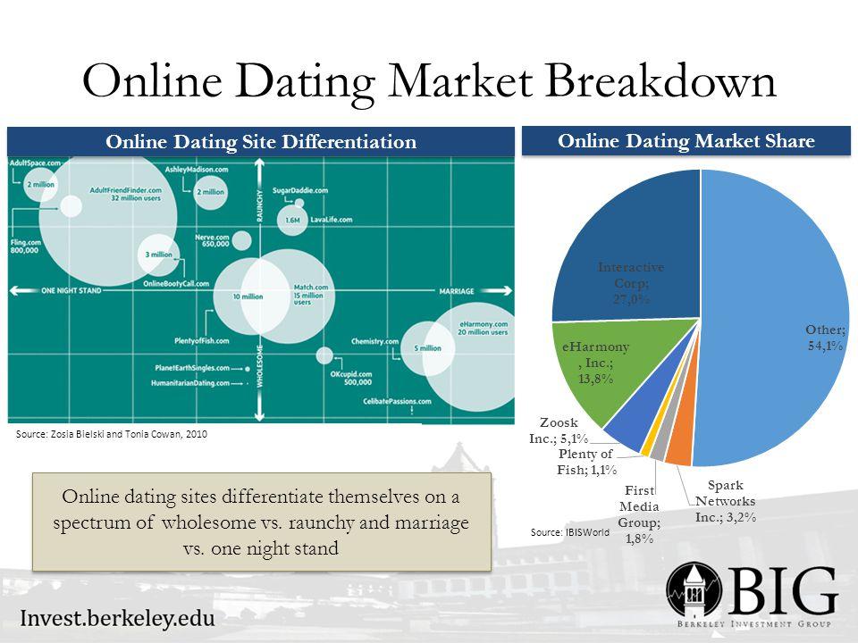 Online Dating Market Breakdown Online Dating Site Differentiation Online Dating Market Share Source: Zosia Bielski and Tonia Cowan, 2010 Source: IBISW